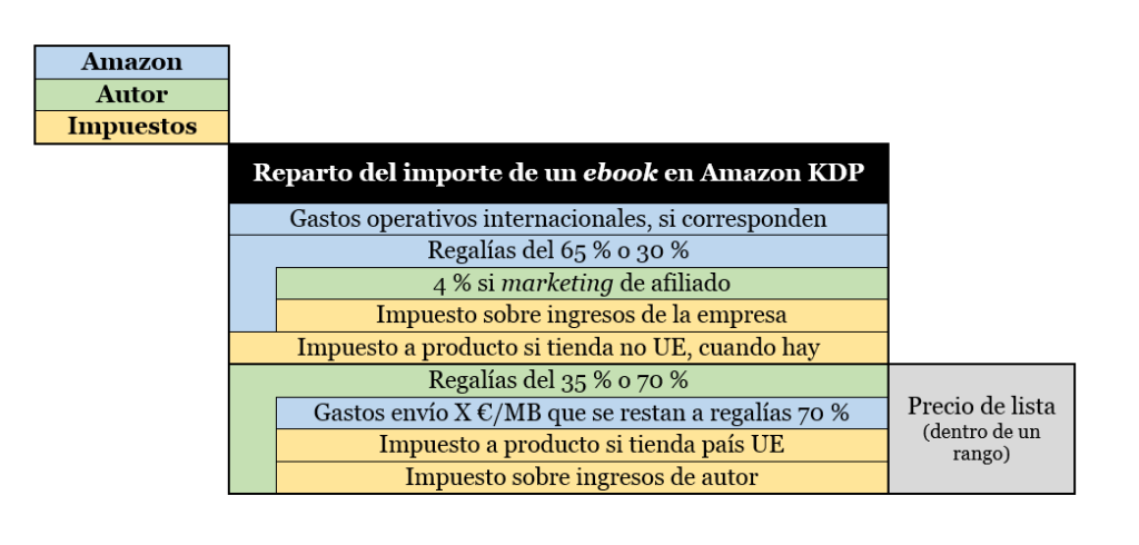 Amazon KDP royalties